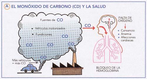 Da os a la salud por el mon xido de carbono - Detectores de monoxido de carbono ...